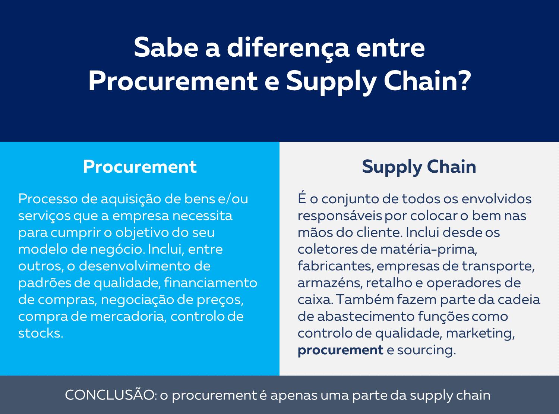 diferença.entre.supply.chain.e.procurement