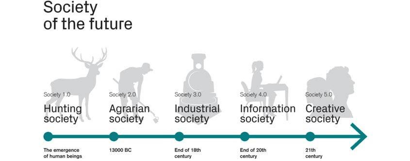 evolução da sociedade; reframing;